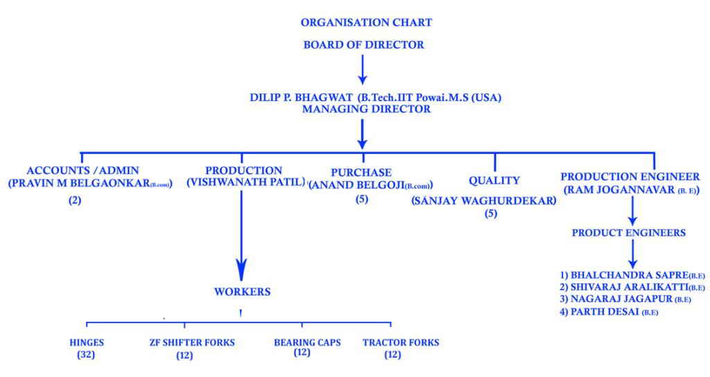 TEAM CHART